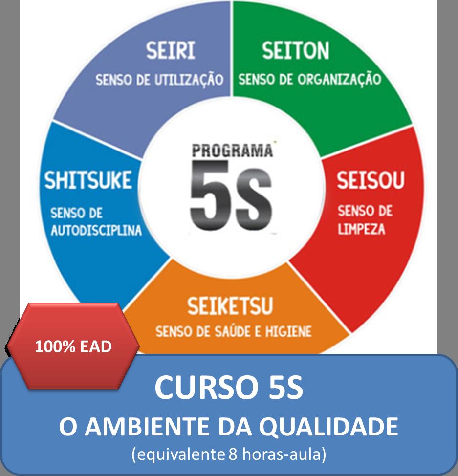 5S - O Ambiente da Qualidade